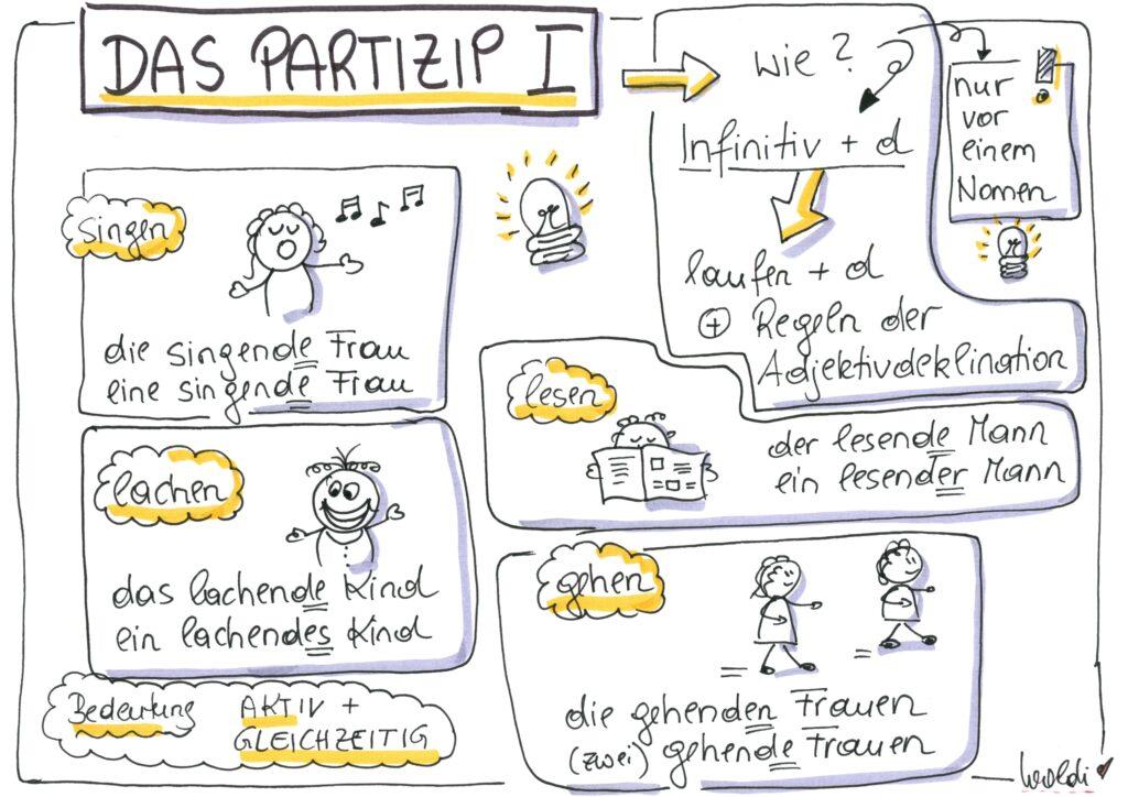 Auf dem Bild wird das Partizip I erklärt. Man sieht Zeichnungen und kleine Figuren mit Text.