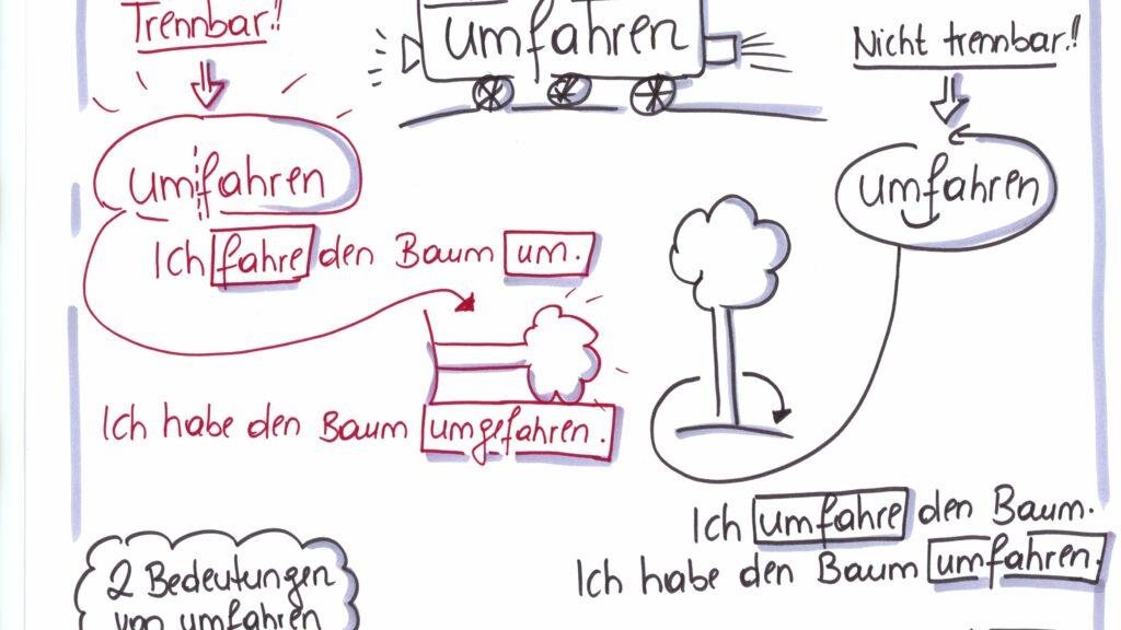 Auf dem Bild sieht man eine Zeichnung, einen Baum und ein Auto. Erklärt wird, warum man einmal umfahren sagt und einmal umfahren